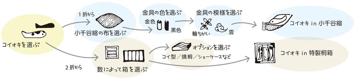 コイオキセットの選び方の図